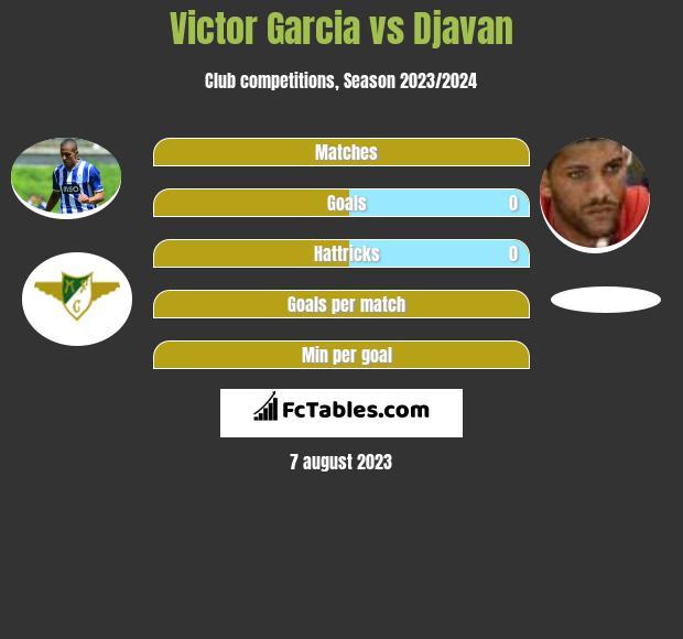 Victor Garcia vs Djavan infographic