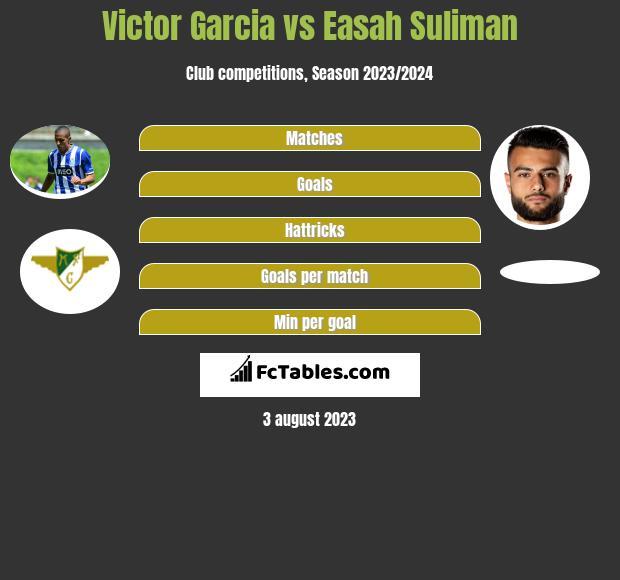 Victor Garcia vs Easah Suliman infographic