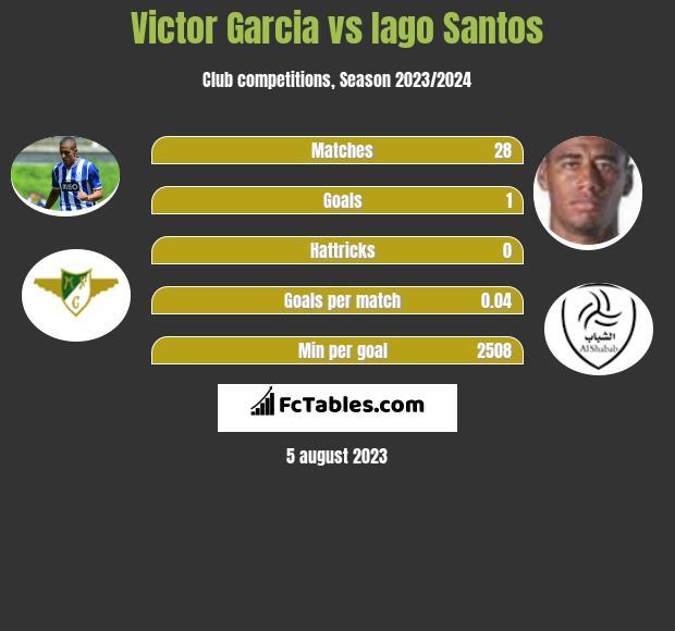Victor Garcia vs Iago Santos infographic