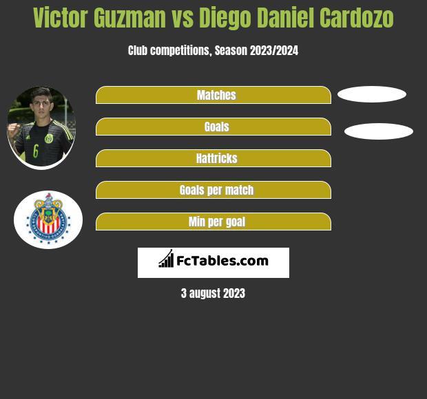 Victor Guzman vs Diego Daniel Cardozo h2h player stats