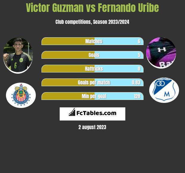 Victor Guzman vs Fernando Uribe h2h player stats
