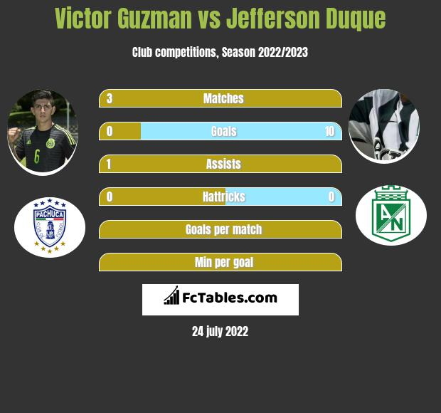 Victor Guzman infographic statistics for Pachuca