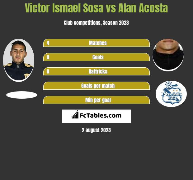 Victor Ismael Sosa vs Alan Acosta infographic