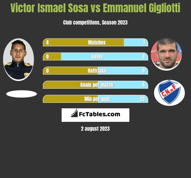 Victor Ismael Sosa vs Emmanuel Gigliotti infographic