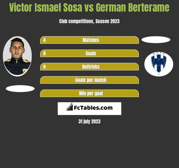 Victor Ismael Sosa vs German Berterame infographic