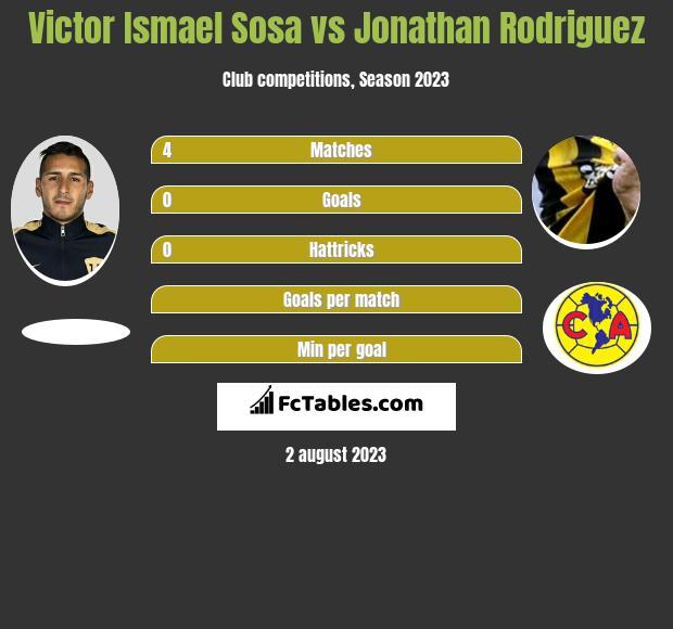 Victor Ismael Sosa vs Jonathan Rodriguez infographic