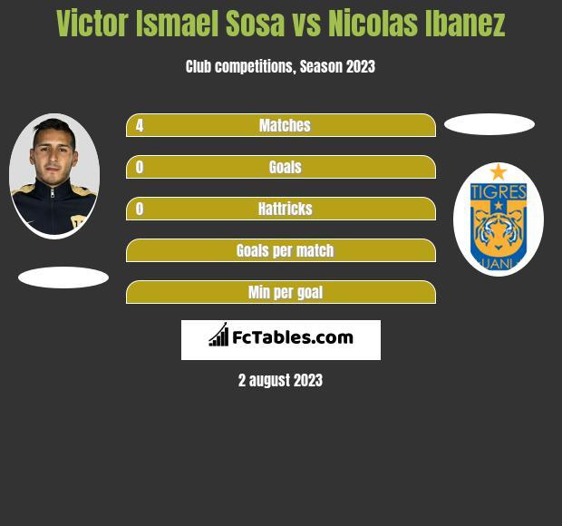 Victor Ismael Sosa vs Nicolas Ibanez infographic