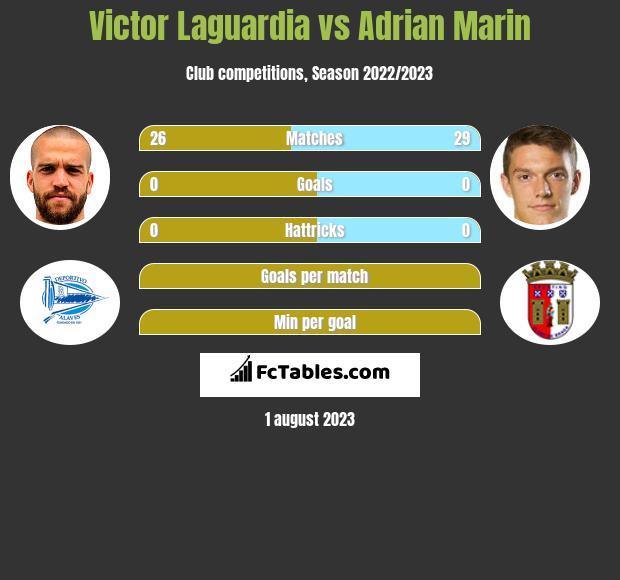 Victor Laguardia vs Adrian Marin infographic