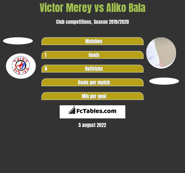 Victor Merey vs Aliko Bala h2h player stats