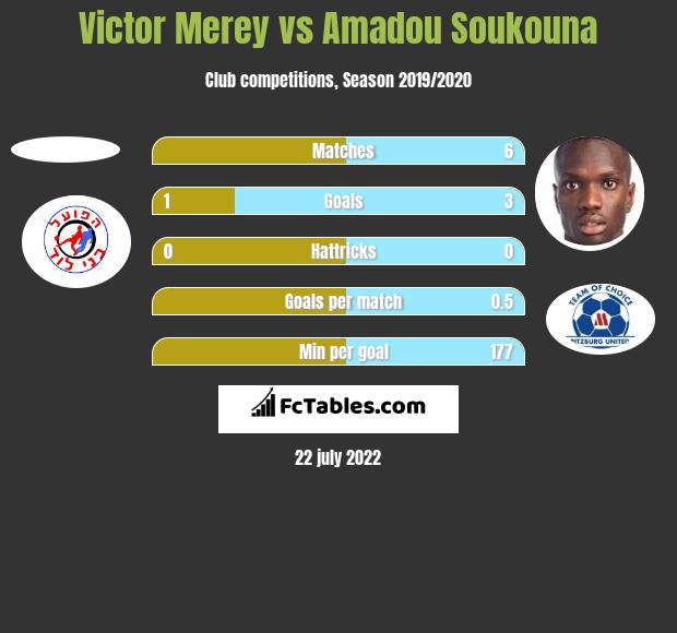 Victor Merey vs Amadou Soukouna h2h player stats