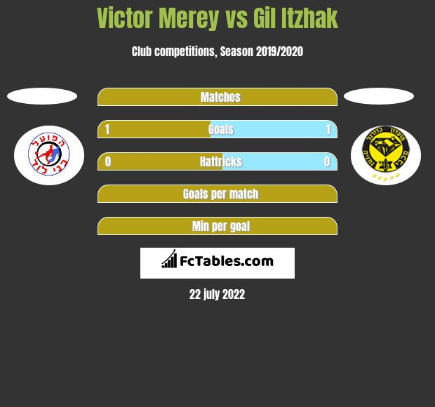 Victor Merey vs Gil Itzhak h2h player stats