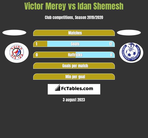 Victor Merey vs Idan Shemesh h2h player stats