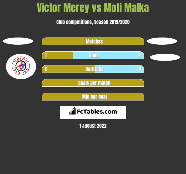 Victor Merey vs Moti Malka h2h player stats
