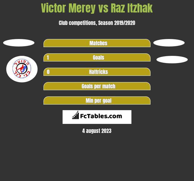 Victor Merey vs Raz Itzhak h2h player stats