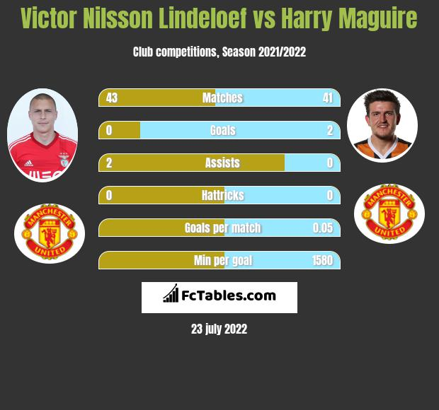 Victor Nilsson Lindeloef vs Harry Maguire infographic