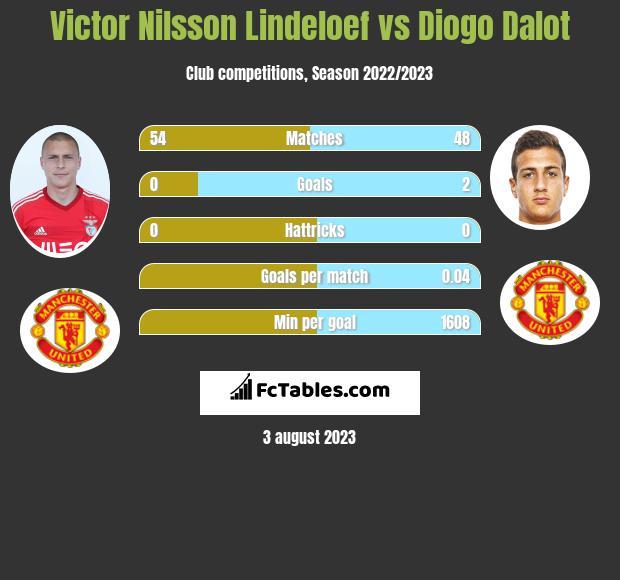 Victor Nilsson Lindeloef vs Diogo Dalot infographic