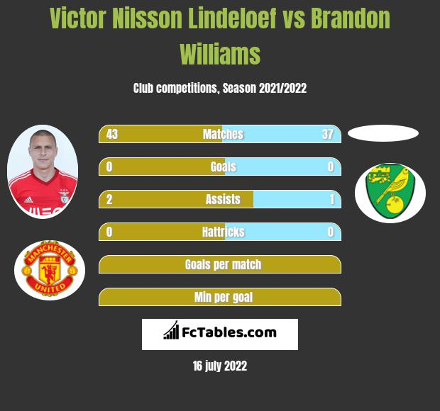 Victor Nilsson Lindeloef vs Brandon Williams infographic