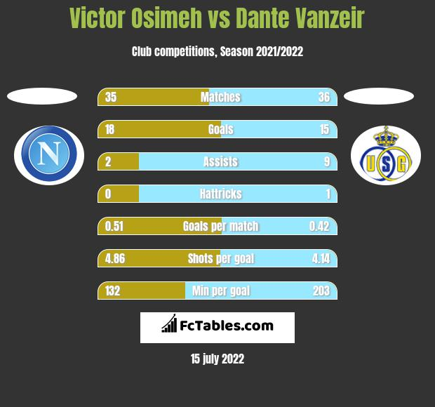 Victor Osimeh vs Dante Vanzeir h2h player stats