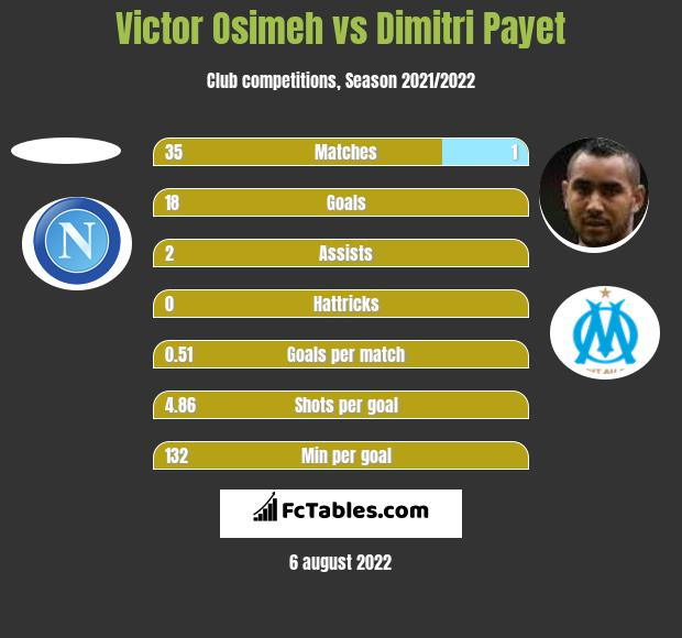 Victor Osimeh vs Dimitri Payet h2h player stats