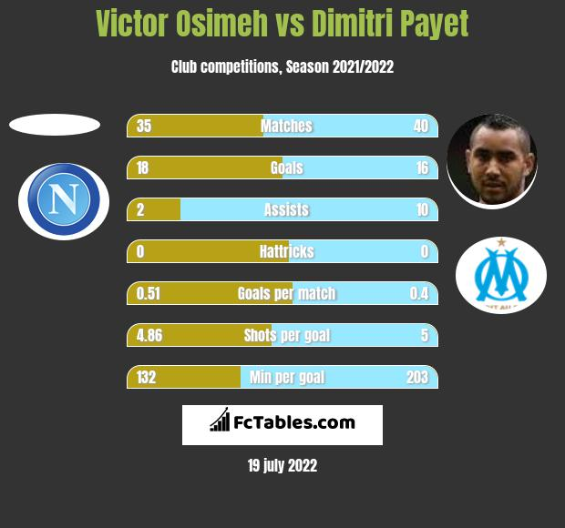 Victor Osimeh vs Dimitri Payet h2h player stats
