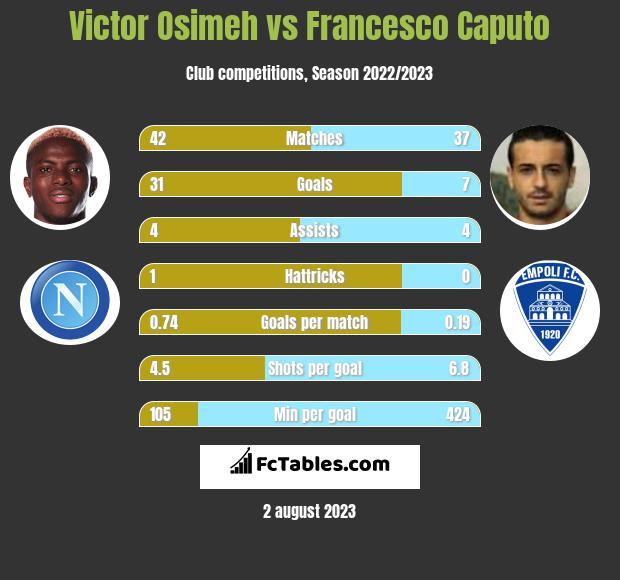 Victor Osimeh vs Francesco Caputo h2h player stats