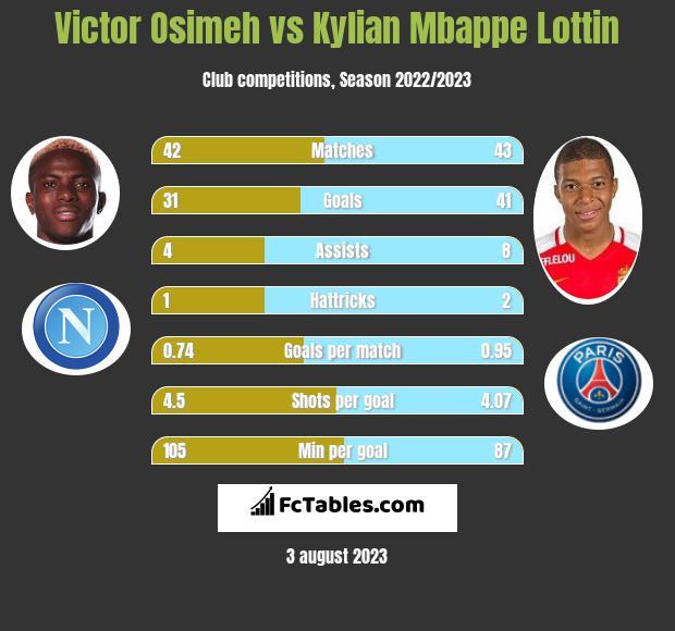 Victor Osimeh vs Kylian Mbappe Lottin h2h player stats