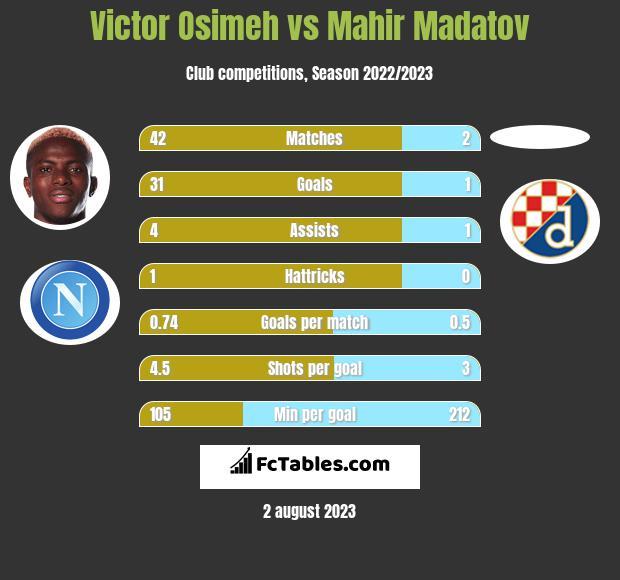Victor Osimeh vs Mahir Madatov h2h player stats