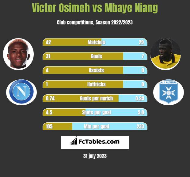 Victor Osimeh vs Mbaye Niang h2h player stats
