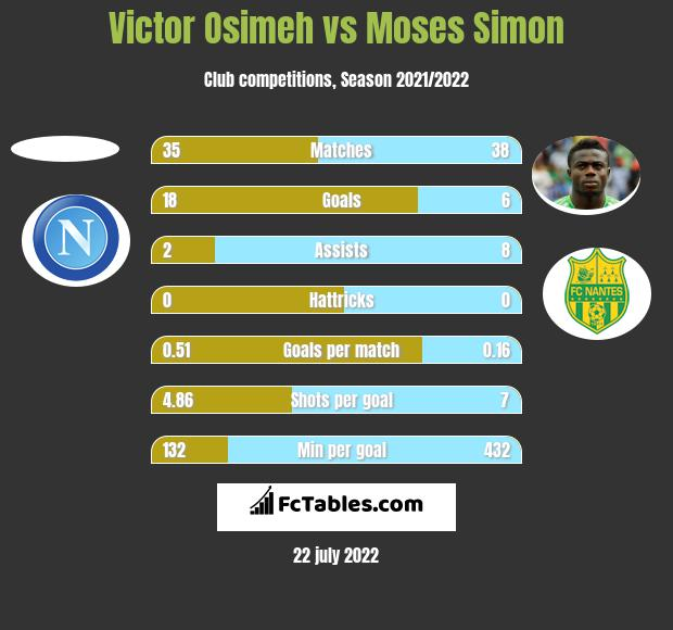 Victor Osimeh vs Moses Simon h2h player stats