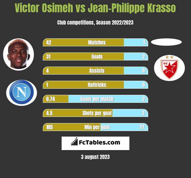 Victor Osimeh vs Jean-Philippe Krasso h2h player stats