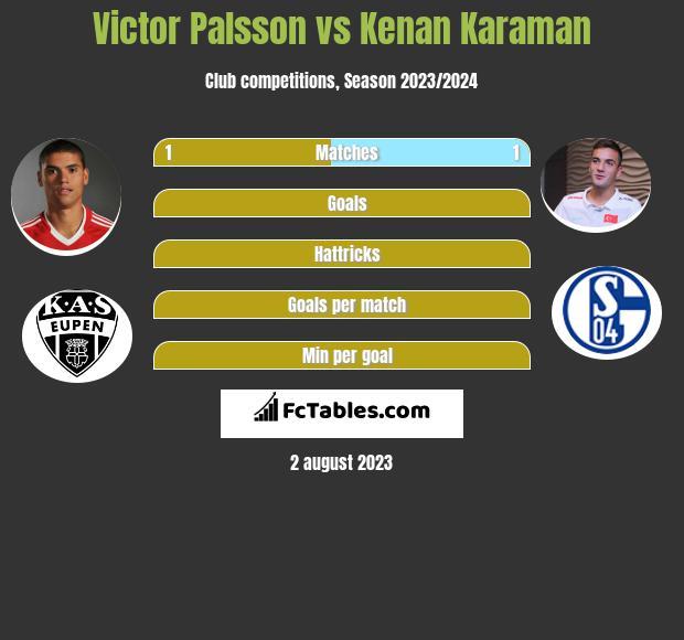 Victor Palsson vs Kenan Karaman infographic
