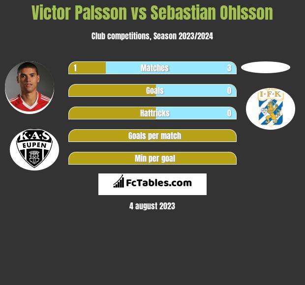 Victor Palsson vs Sebastian Ohlsson infographic