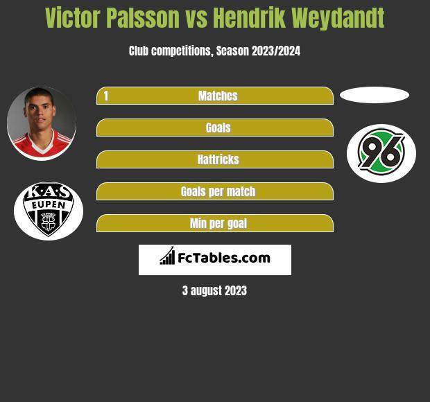 Victor Palsson vs Hendrik Weydandt infographic
