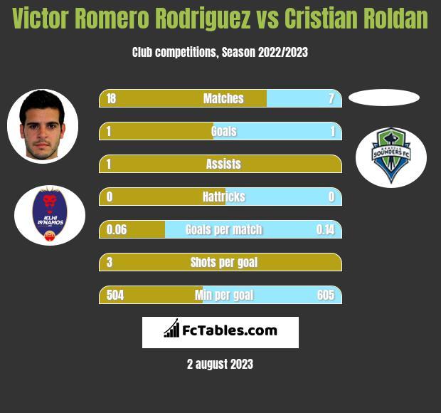 Victor Romero Rodriguez vs Cristian Roldan infographic