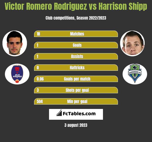 Victor Romero Rodriguez vs Harrison Shipp infographic