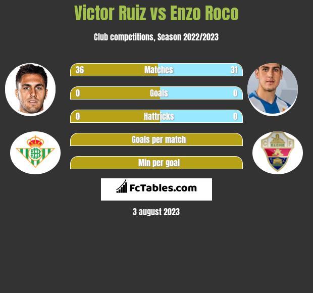 Victor Ruiz vs Enzo Roco infographic
