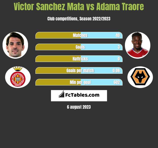 Victor Sanchez Mata vs Adama Traore infographic