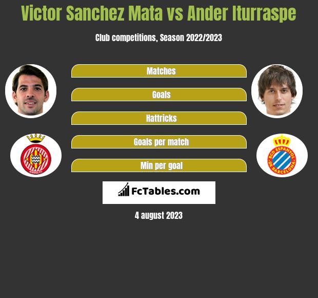 Victor Sanchez Mata vs Ander Iturraspe infographic