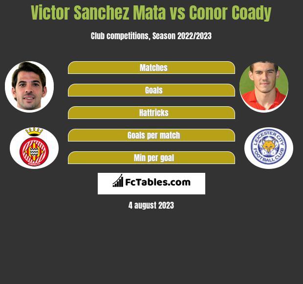 Victor Sanchez Mata vs Conor Coady infographic