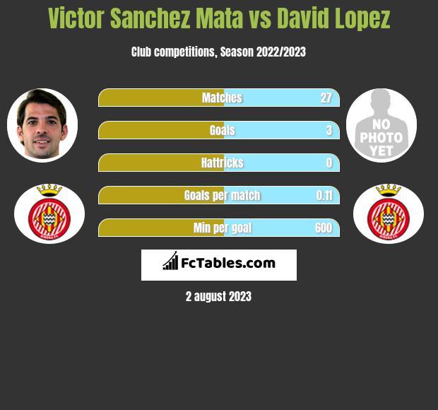 Victor Sanchez Mata vs David Lopez infographic