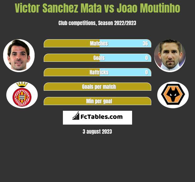 Victor Sanchez Mata vs Joao Moutinho infographic