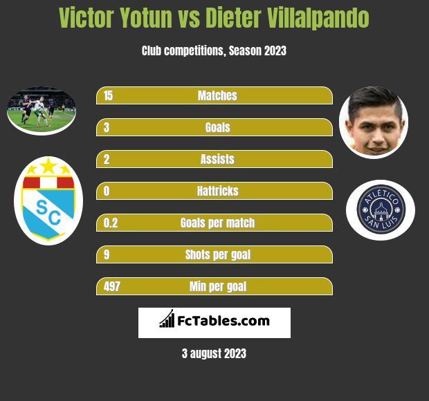 Victor Yotun vs Dieter Villalpando infographic