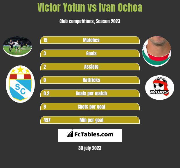 Victor Yotun vs Ivan Ochoa infographic