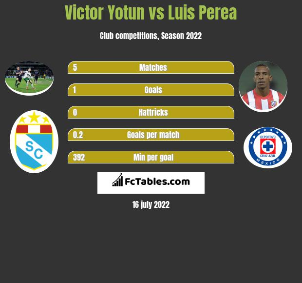 Victor Yotun vs Luis Perea infographic