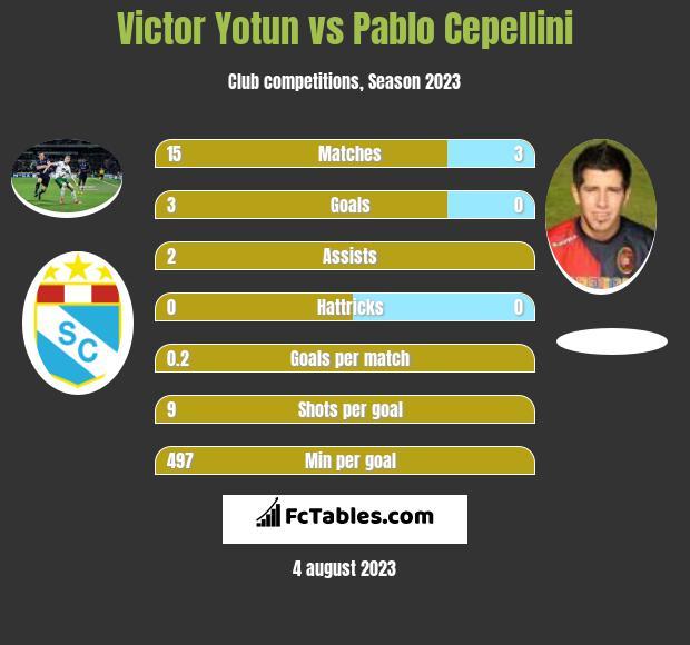 Victor Yotun vs Pablo Cepellini infographic