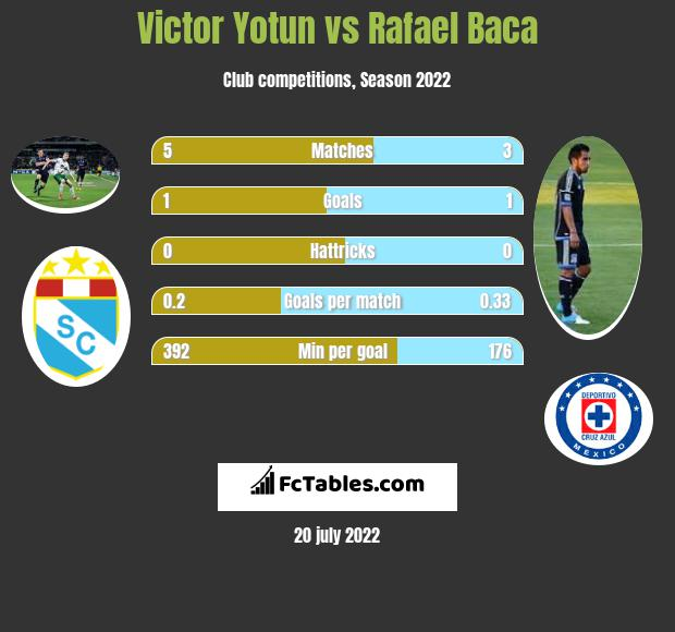 Victor Yotun vs Rafael Baca infographic