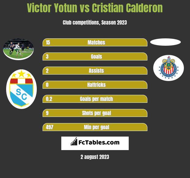 Victor Yotun vs Cristian Calderon infographic