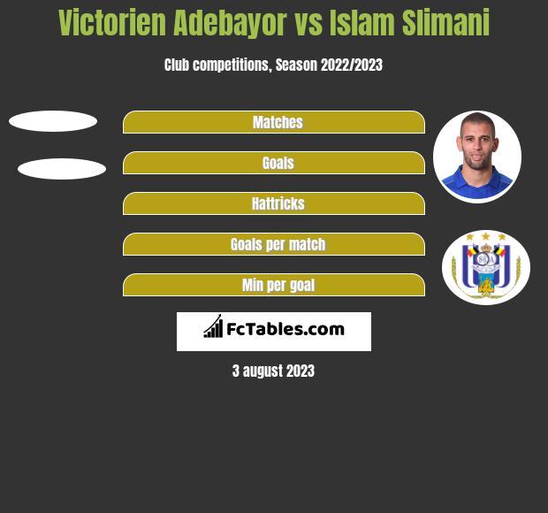 Victorien Adebayor vs Islam Slimani h2h player stats