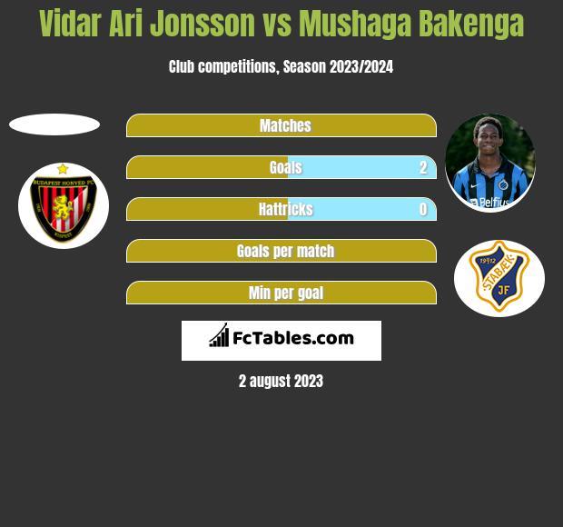 Vidar Ari Jonsson vs Mushaga Bakenga h2h player stats
