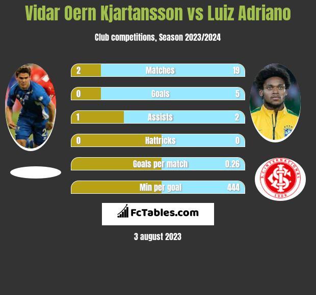 Vidar Oern Kjartansson vs Luiz Adriano infographic